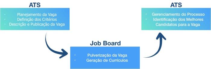 interação entre ATS e Job Boards
