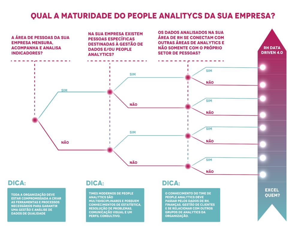 Fluxograma - Maturidade da sua empresa em People Analytics