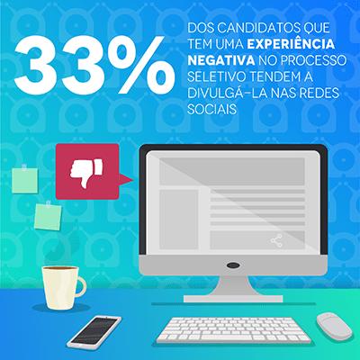 """Imagem com um computador e um simbolo de reprovação, ilustrando a pesquisa de experiência do candidato que diz """"33% dos candidatos que tem uma experiência negativa no processo seletivo tendem a divulgá-la nas redes sociais"""