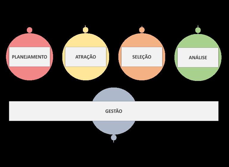 Tabela com cada etapa de um processo seletivo: planejamento, atração, seleção, análise e gestão.
