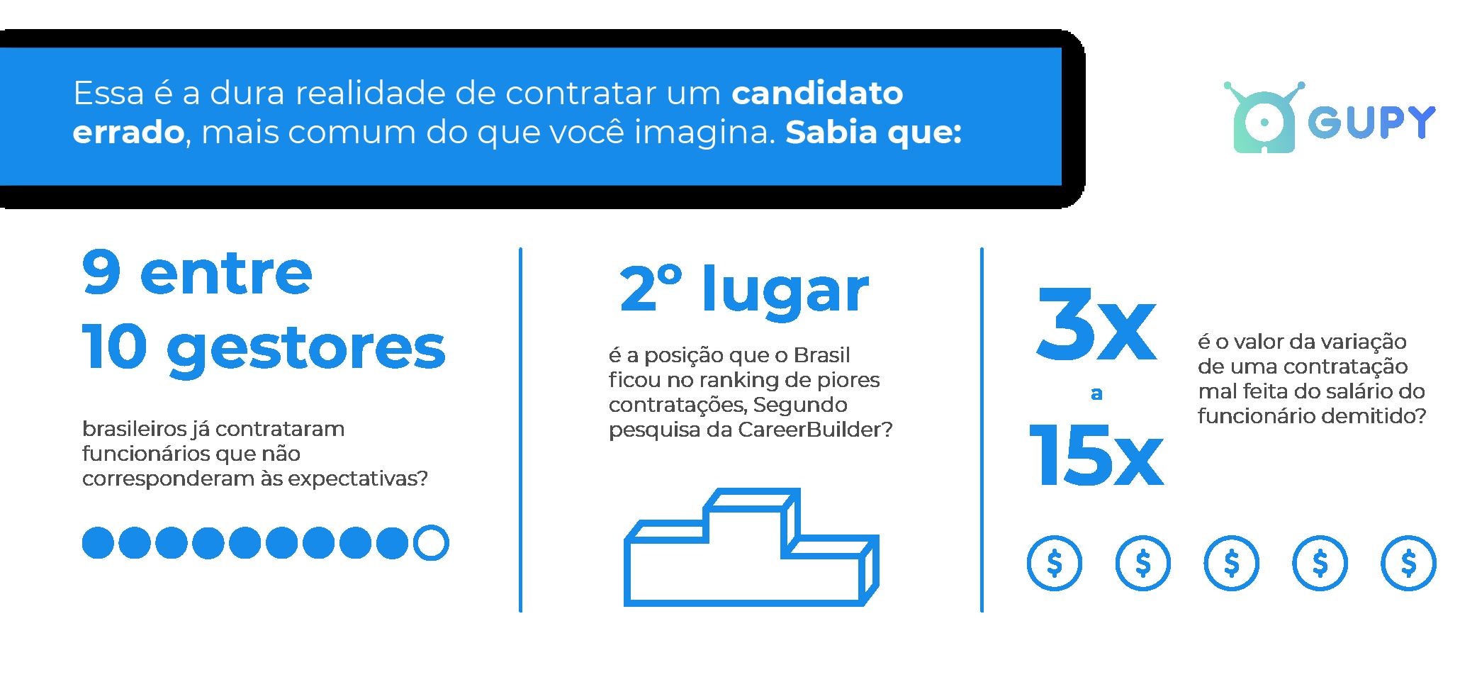 Imagem sobre dados de contratação no Brasil e erros ao contratar funcionarios