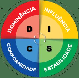 Imagem do teste DISC, representando os 5 tipos de teste de perfil