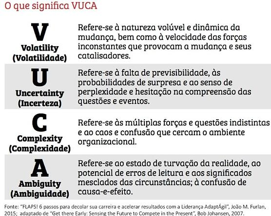 Imagem da metodologia VUCA, sobre lideranças RH