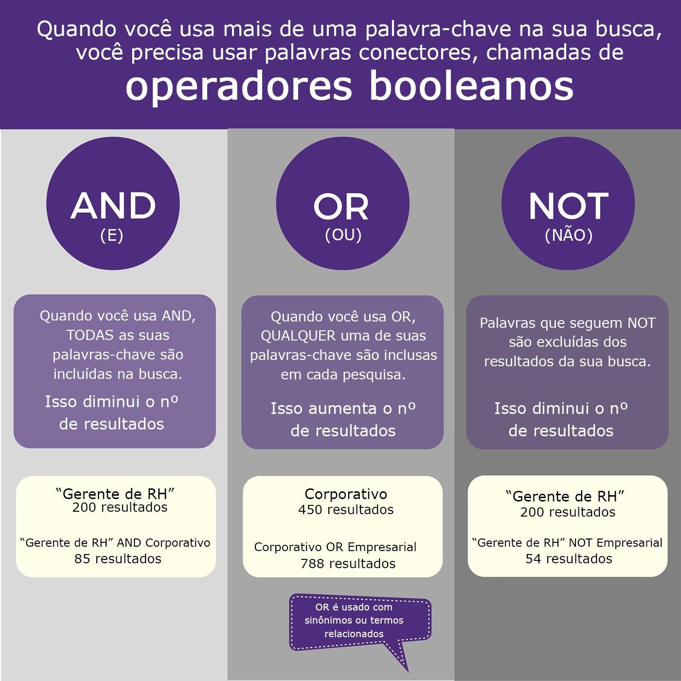 Infográfico sobre busca booleana