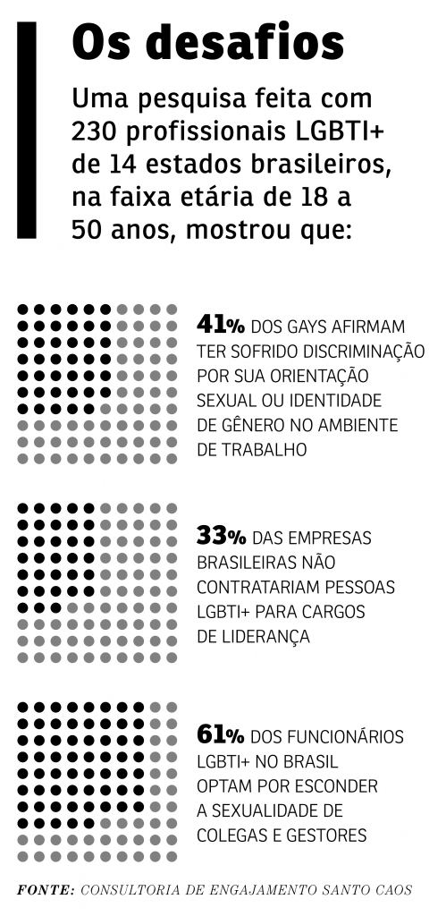 Imagem com dados sobre lideranca LGBT no Brasil