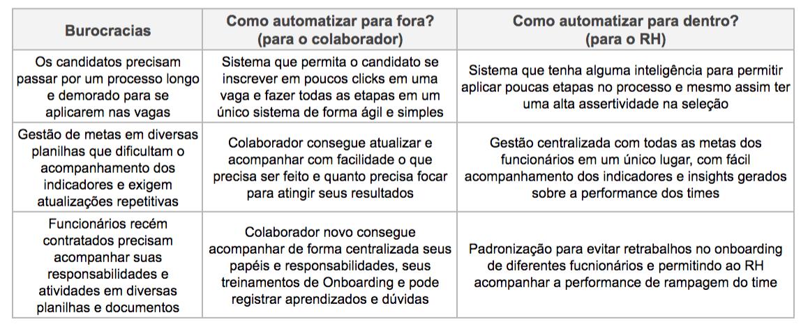 imagens de exemplos de burocracia
