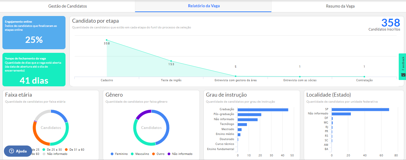 Imagem de tela da plataforma gupy, mostrando o funil de recrutamento na prática.