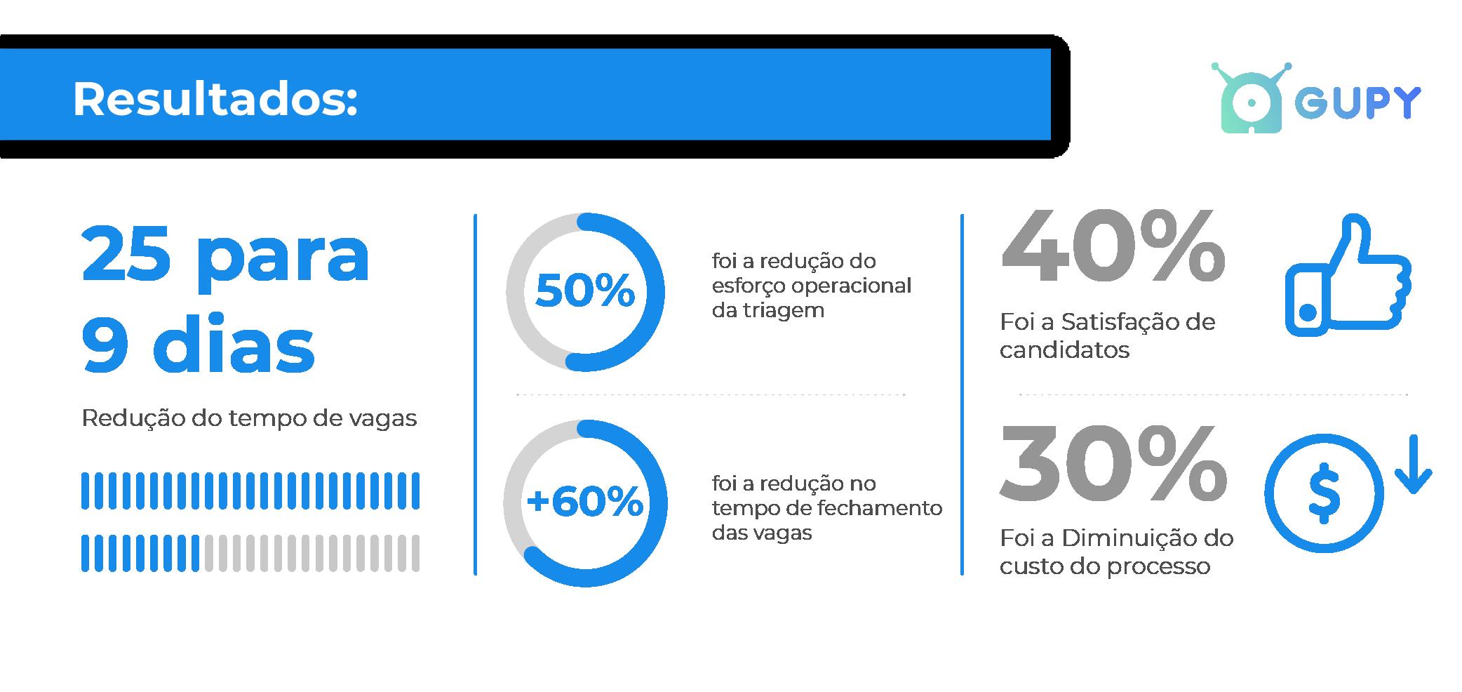 Imagem com os resultados da Gupy para cliente Comunique-se na contratação de funcionários certos