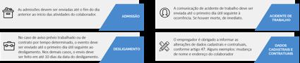 principais informações que devem ser enviadas e os prazos: admissão, acidente de trabalho, desligamento e dados cadastrais e contratuais