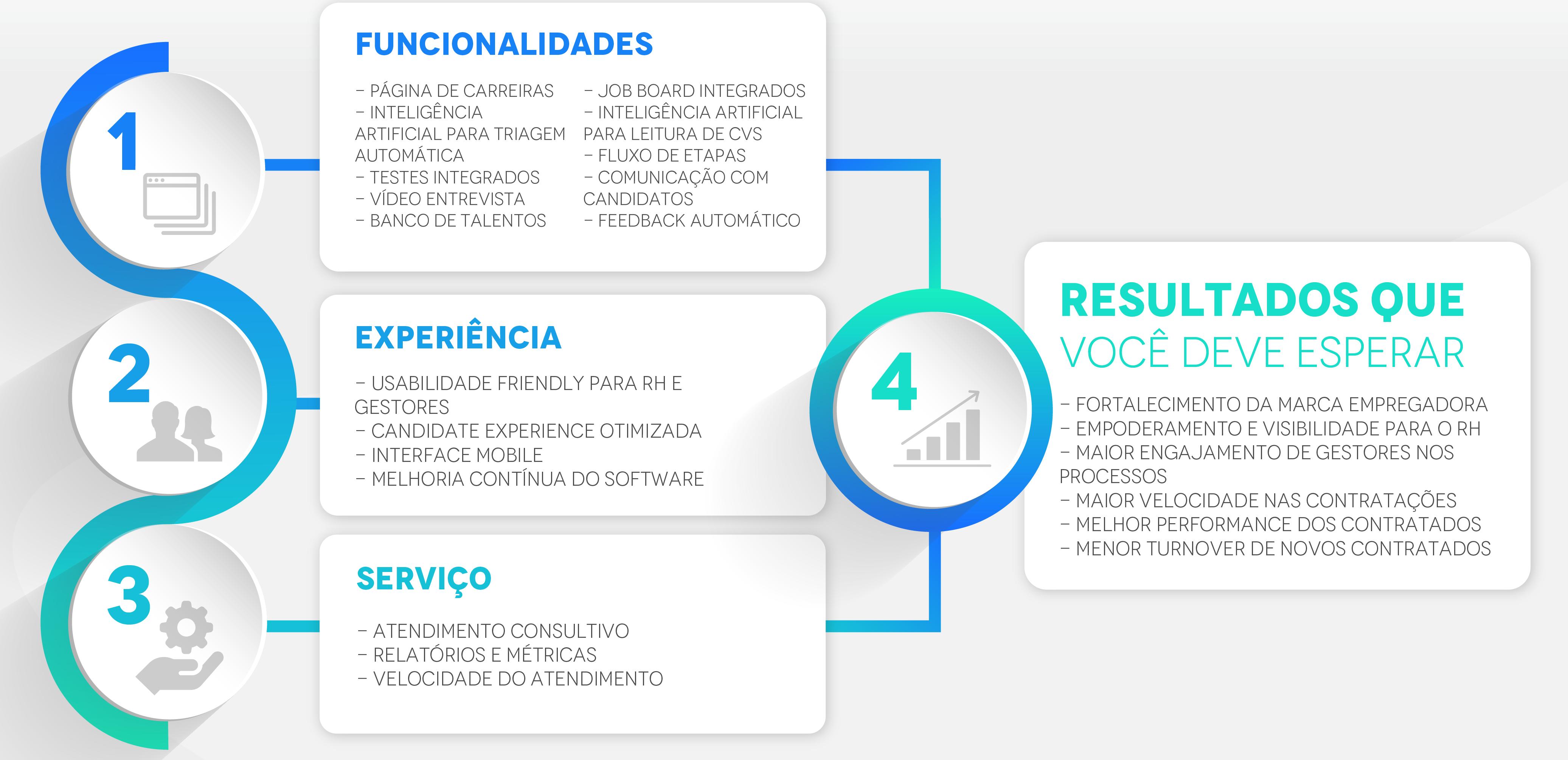 infográfico software de recrutamento e seleção
