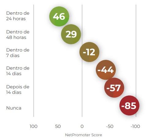 Imagem de um gráfico com o intervalo de tempo de 24 horas a 14 dias e a queda do NPS, do feedback do candidato