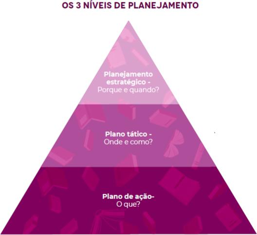Imagem dos 3 níveis de planejamento do rh estratégico