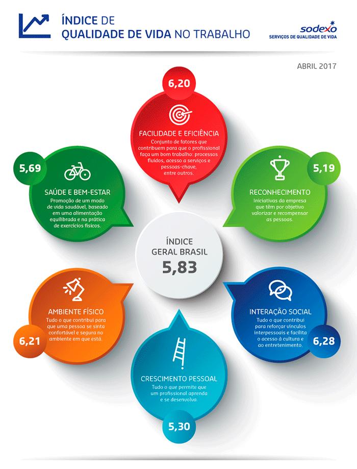 Imagem do estudo sobre qualidade de vida no trabalho da Sodexo