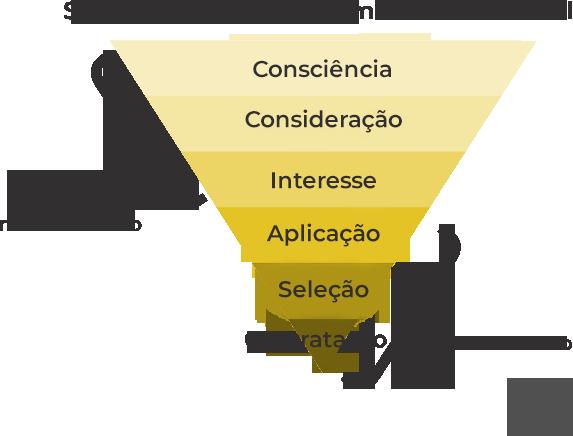 Imagem de um funil de social hiring vs recrutamento tradicional, tendência de recrutamento e seleção 2020