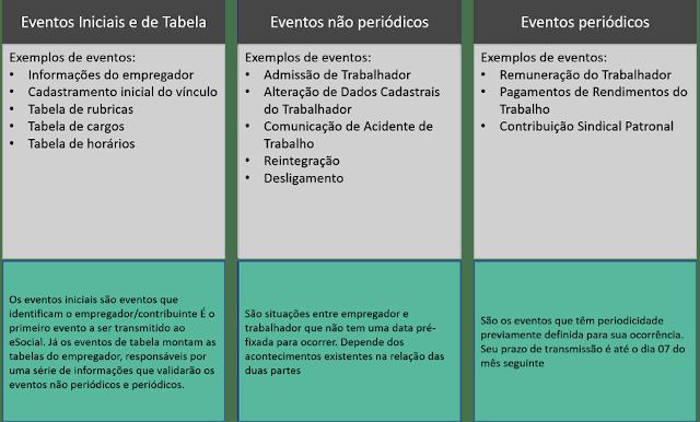 tabela que exemplifica e explica cada tipo de evento no esocial, os quais são: eventos iniciais e de tabela, eventos não periódicos e eventos periódicos