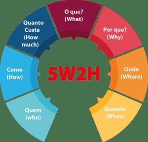 Imagem da metodologia 5w2h, sobre avaliação de desempenho