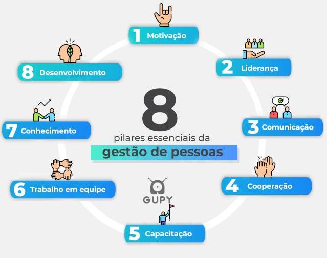 Imagem dos Pilares de gestão de pessoas