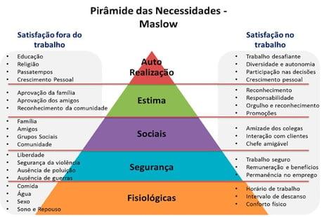 Imagem da piramide de maslow, sobre necessidades do ser humano e departamento pessoal