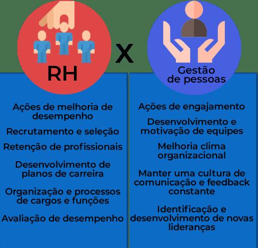 Imagem com as diferenças entre recursos humanos e gestão de pessoas