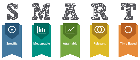 Imagem da metodologia smart, sobre avaliação de desempenho