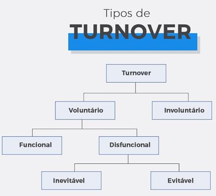 Imagem de um organograma, com os tipos de turnover