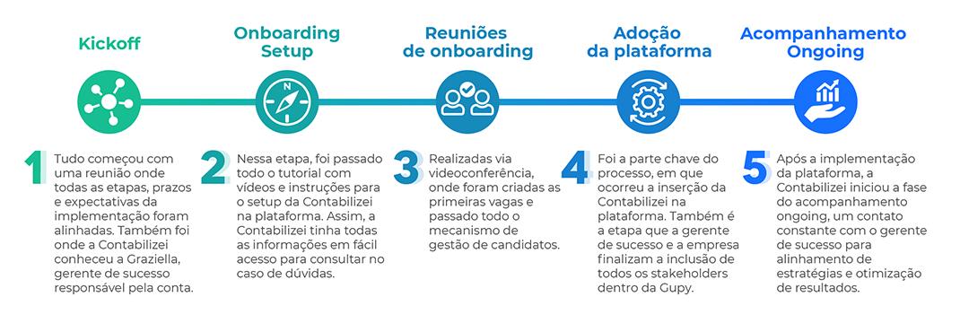 imagem com as 5 etapas da adoção da plataforma Gupy